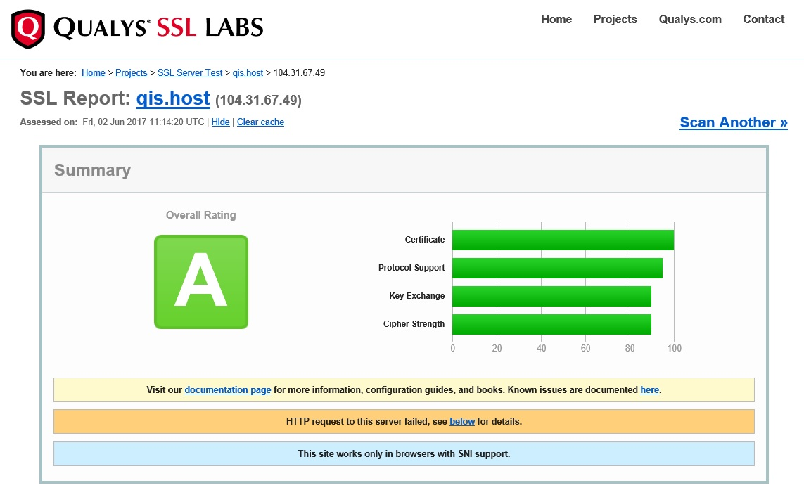 QIS SSL A level security